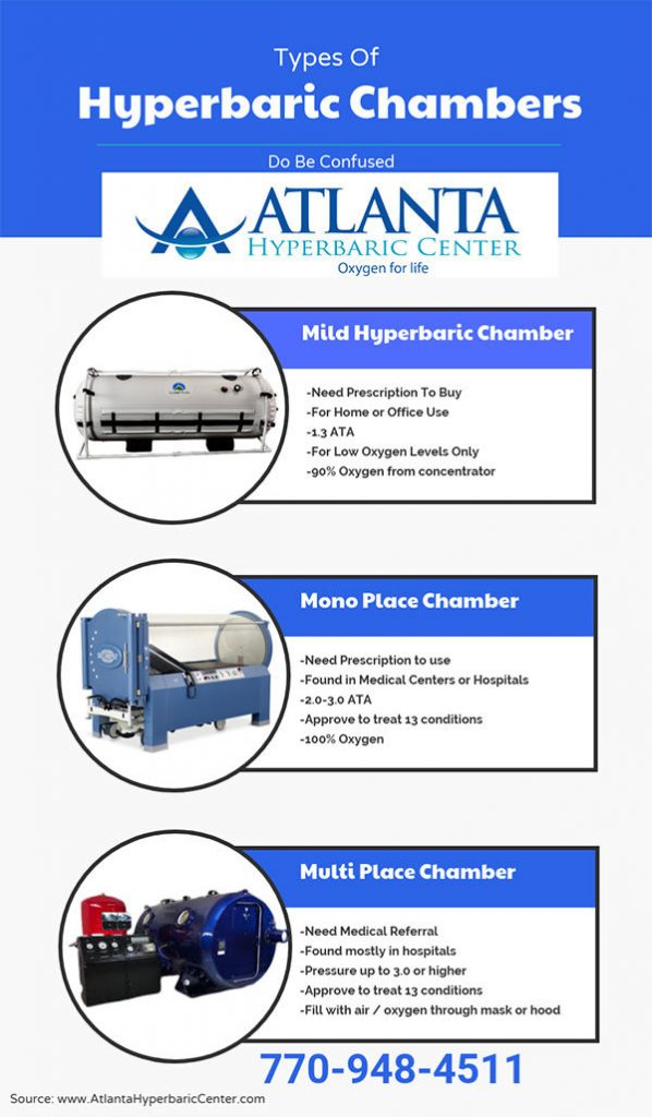 Types of hyperbaric chambers