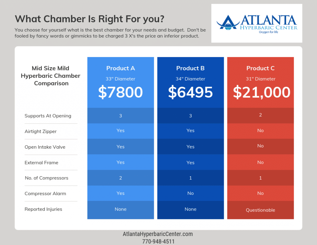 Hyperbaric chamber comparison chart with prices